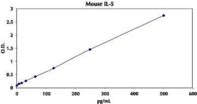 Typical Standard Curve for Mouse IL-5 ELISA.