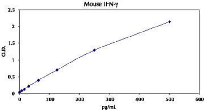 Typical Standard Curve for Mouse IFN-gamma ELISA.