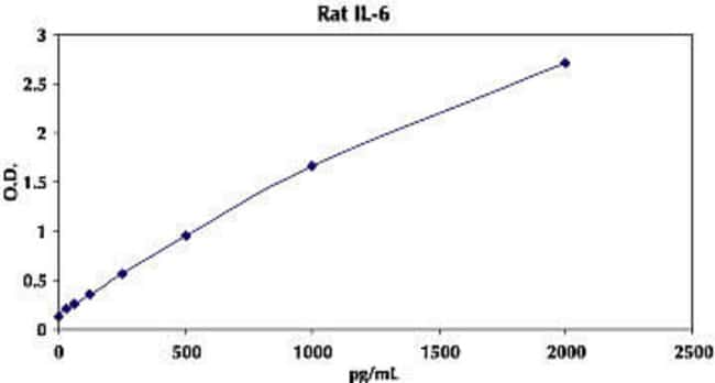 Typical Standard Curve for Rat IL-6 ELISA.