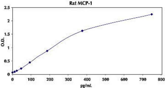 Typical Standard Curve for Rat MCP-1 ELISA.