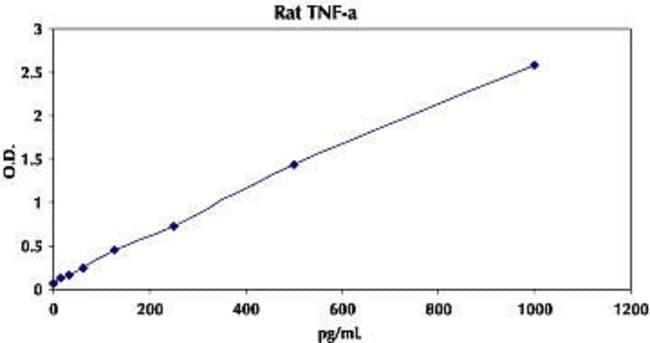 Typical Standard Curve for Rat TNF-α ELISA.