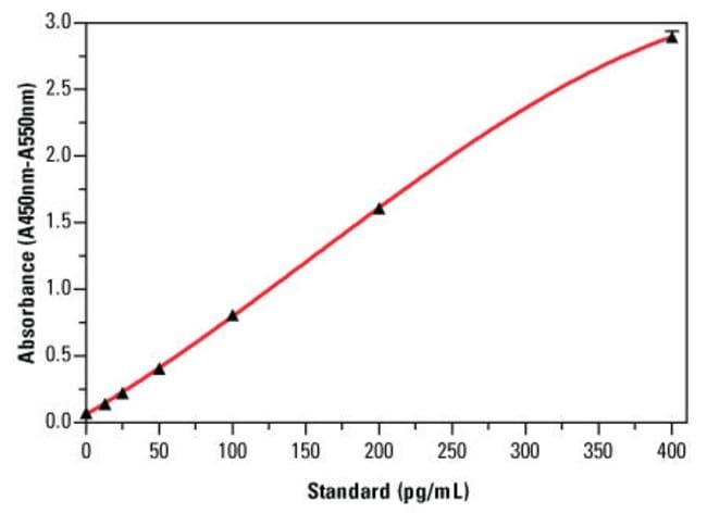 Mouse IFN-α ELISA standard curve