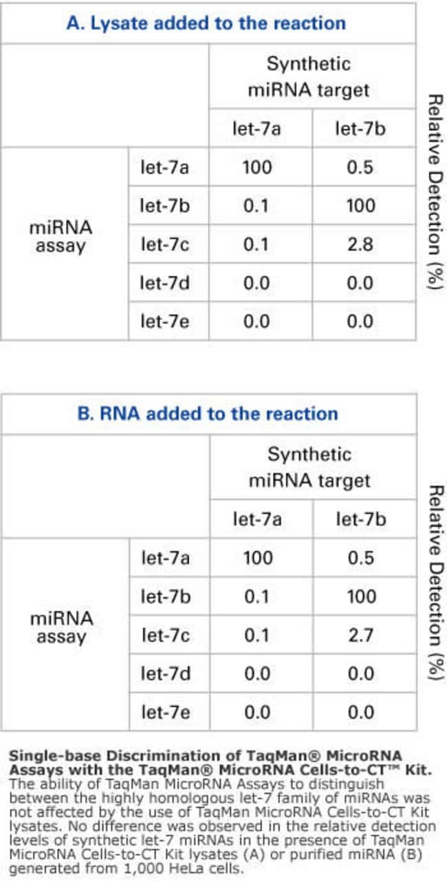Single-base discrimination of MicroRNA Assays.