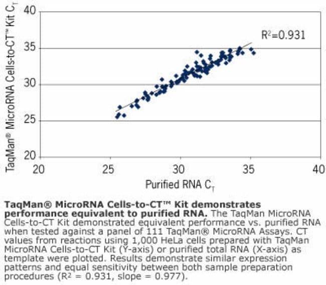 Figure 4 - Performance Equal to Purified RNA