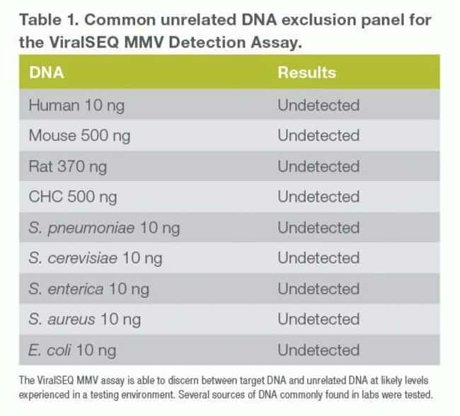 Table 1. Lack of cross-reactivity with unrelated DNA