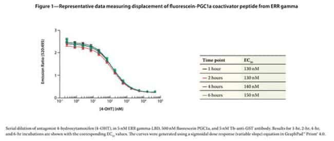 Figure 1 - Representative data measuring displacement of fluorescein-PGC1a coactivator peptide from ERR gamma