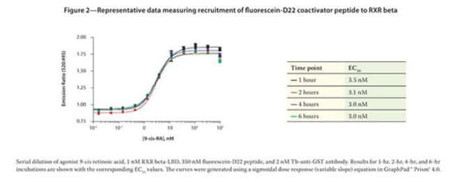 Figure 2 - Representative data measuring recruitment of fluorescein-D22 coactivator peptide to RXR beta