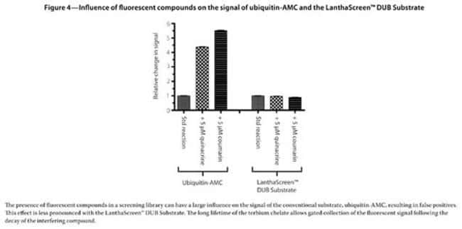 Figure 4 - Influence of fluorescent compounds on the signal of ubiquitin-AMC and the LanthaScreen™ DUB Substrate
