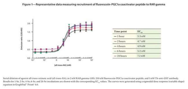 Figure 1 - Representative data measuring recruitment of fluorescein-PGC1a coactivator peptide to RAR gamma