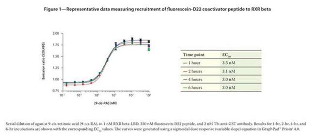 .Figure 1 - Representative data measuring recruitment of fluorescein-D22 coactivator peptide to RXR beta