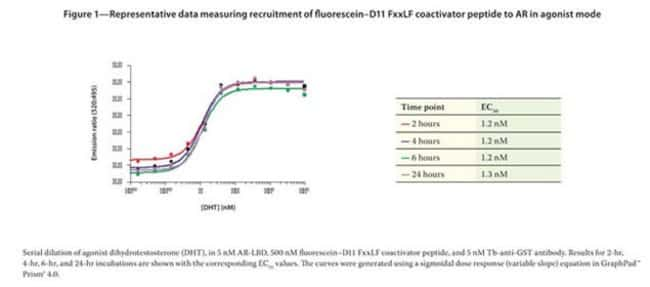 Figure 1 - Representative data measuring recruitment of fluorescein-D11 FxxLF coactivator peptide to AR in agonist mode