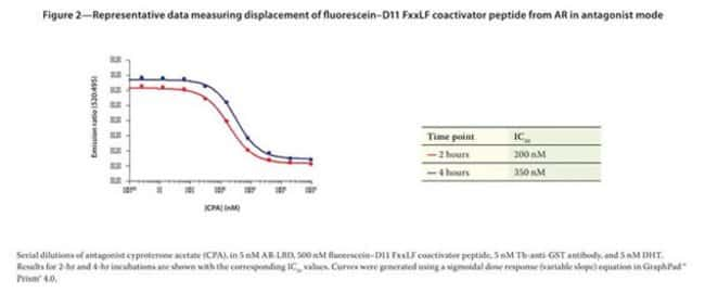 Figure 2 - Representative data measuring displacement of fluorescein-D11 FxxLF coactivator peptide from AR in antagonist mode