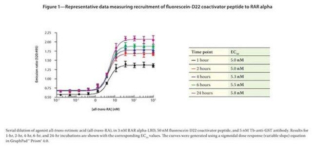 Figure 1 - Representative data measuring recruitment of fluorescein-D22 coactivator peptide to RAR alpha