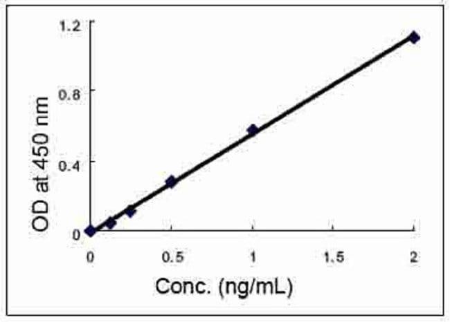 Representative standard curve for Invitrogen mouse Adiponectin ELISA KIT (Cat. No. KMP0041).