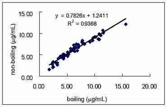 Correlation: boiling and competitive ELISA system