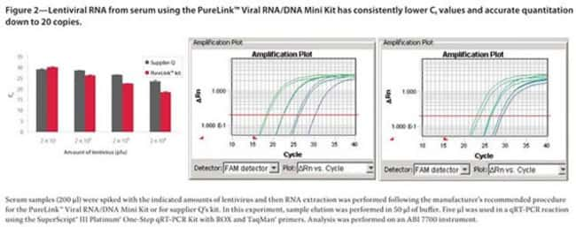 Lentiviral RNA from serum using the PureLink™ Viral RNA/DNA Mini Kit has consistently lower Ct values and accurate quantitation down to 20 copies.