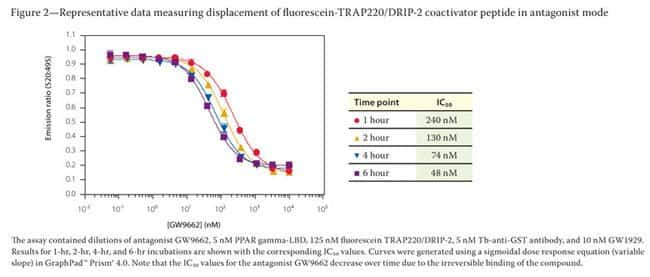Figure 2 - Representative data measuring displacement of fluorescein-TRAP220/DRIP-2 coactivator peptide in antagonist mode Emission ratio (520:495)