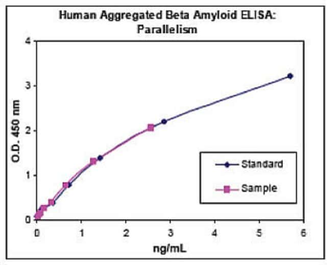Aggregated Aβ peptide was serially diluted in Standard Diluent Buffer. The optical density of each dilution was plotted against the aggregated Aβ standard curve.