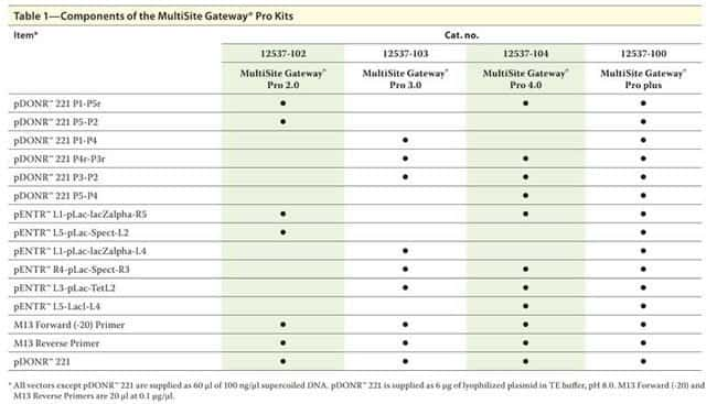 Table 1 - Components of the MultiSite Gateway® Pro Kits