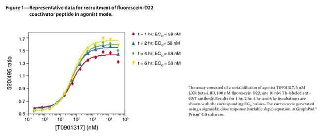 Figure 1—Representative data for recruitment of fluorescein-D22coactivator peptide in agonist mode.