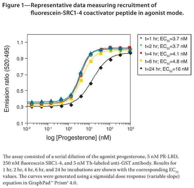 Figure 1— Representative data measuring recruitment offluorescein-SRC1-4 coactivator peptide in agonist mode.