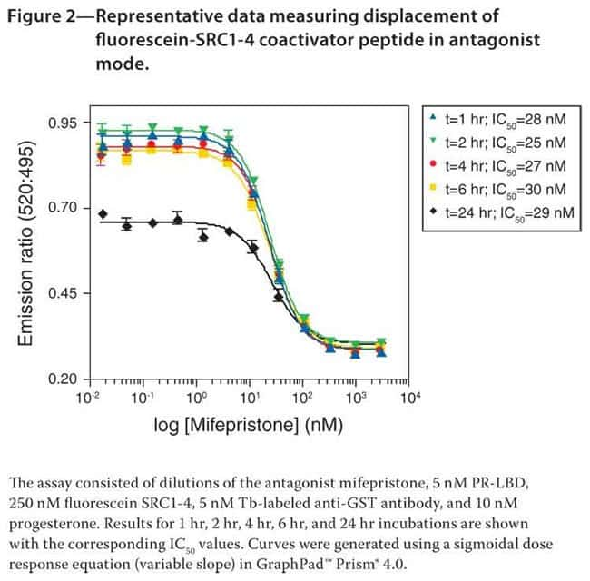 Figure 2— Representative data measuring displacement of fluorescein-SRC1-4 coactivator peptide in antagonistmode.