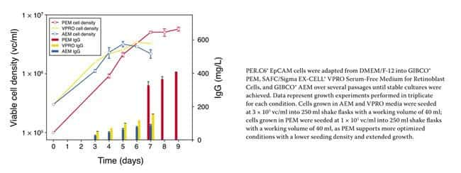 Figure 1 - PER.C6® EpCAM cell growth and IgG production in PEM, VPRO, and AEM.