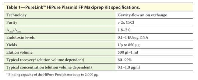 Table 1 - PureLink™ HiPure Plasmid FP Maxiprep Kit specifications.
