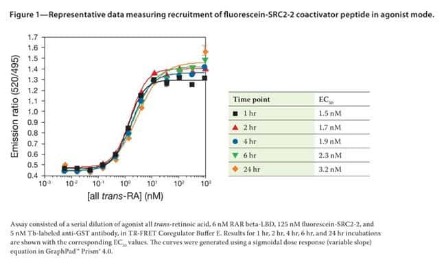 Figure 1 - Representative data measuring recruitment of fluorescein-SRC2-2 coactivator peptide in agonist mode.
