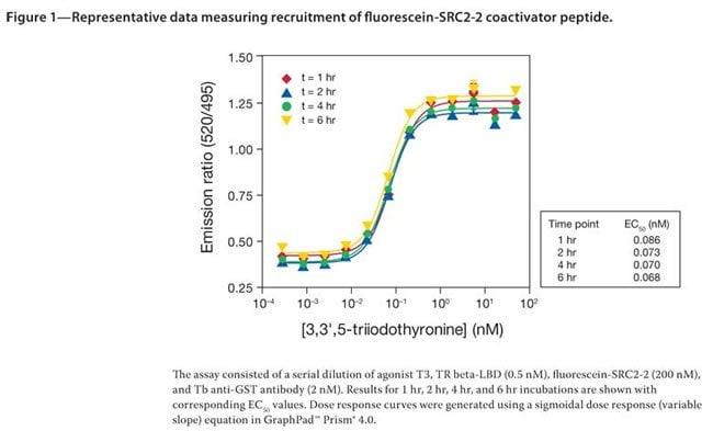 Figure 1 - Representative data measuring recruitment of fluorescein-SRC2-2 coactivator peptide.
