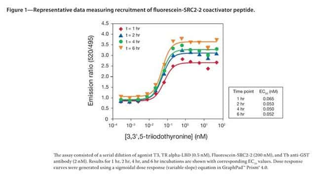 Figure 1 - Representative data measuring recruitment of fluorescein-SRC2-2 coactivator peptide.