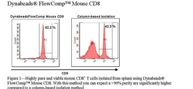 Figure 1 - Highly pure and viable mouse CD8+ T cells isolated from spleen using Dynabeads® FlowComp™ Mouse CD8.