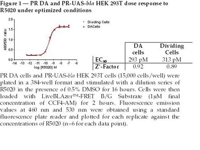 Figure 1  -  PR DA and PR-UAS-bla HEK 293T dose response to R5020 under optimized conditions