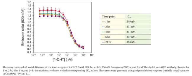 Representative data for displacement of fluorescein-PGC1a coactivator peptide in agonist mode