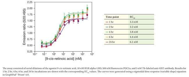 Representative data for recruitment of fluorescein-PGC1a coactivator peptide in agonist mode