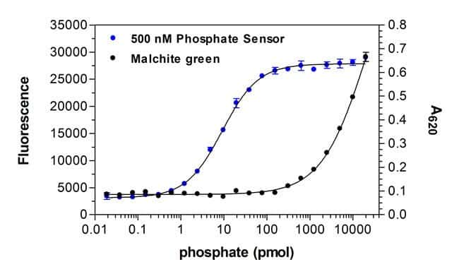 Figure 3 - Comparison of sensitivities of Phosphate Sensor andmalachite green