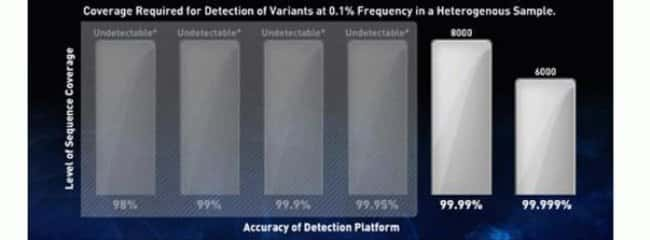 Figure 2: Effect of Accuracy on Detection of Rare Variants