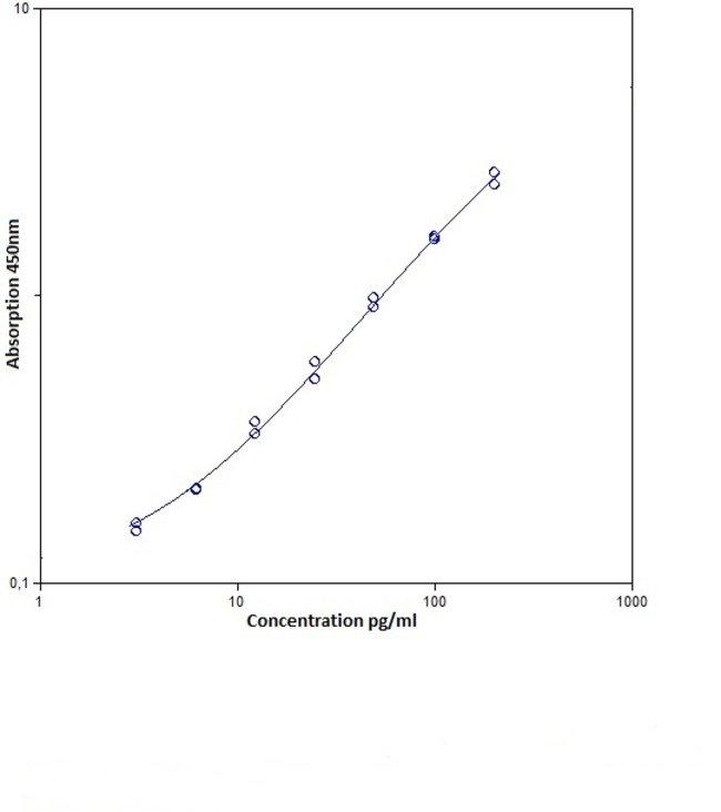 elisa assay sensitivity Quantikine hs elisa kits - greater sensitivity for samples containing very low levels of target molecule  ella™ automated elisa platform and simple plex™ assays.