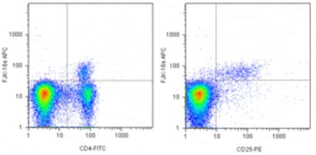 Data for Anti-Mouse/Rat Foxp3 Staining Set APC