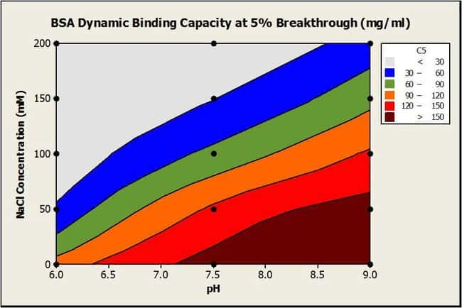 Breakthrough BSA binding capacity vs. salt concentration and pH
