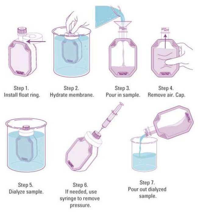 Attach supplied float-ring and hydrate membrane for 2 minutes. Pour sample into device. Remove air and cap. Dialyze for 8 hours to overnight (replace buffer after 2 and 5 hours). Pour out sample to re