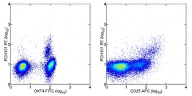 Data for Human/Non-Human Primate Regulatory T Cell Staining Kit #1