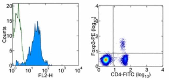Data for Mouse Regulatory T Cell Staining Kit #1