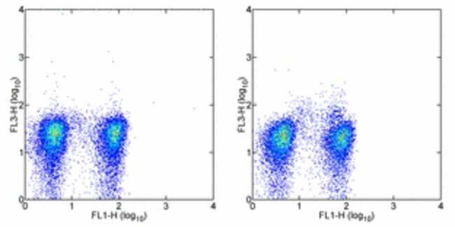 Data for Human Regulatory T Cell Staining Kit #3