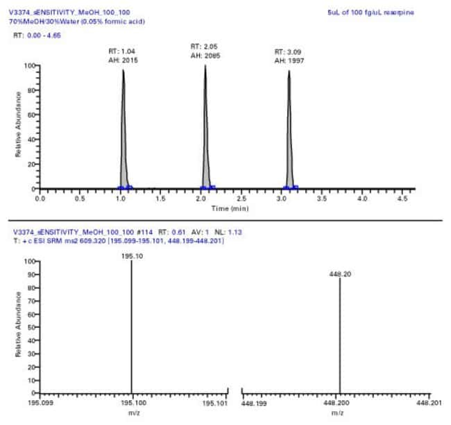 Example selected reaction monitoring (SRM) of 500 fg reserpine