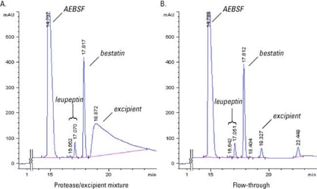 Separation of polymers from small molecules using Protein Concentrators PES, 100K MWCO