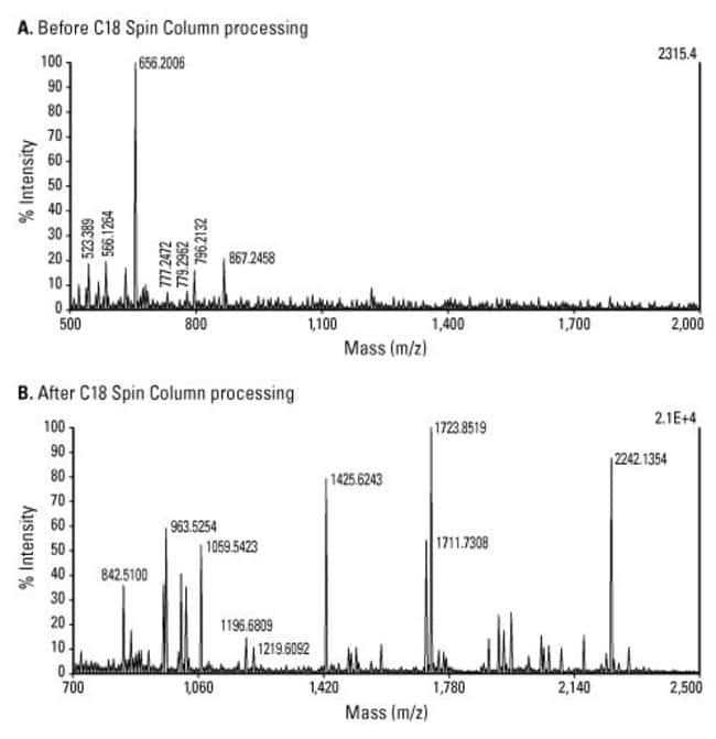 Effective clean up of mass spectrometry sample with C18 Spin Columns