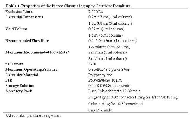 Properties of Pierce Desalting Chromatography Cartridge