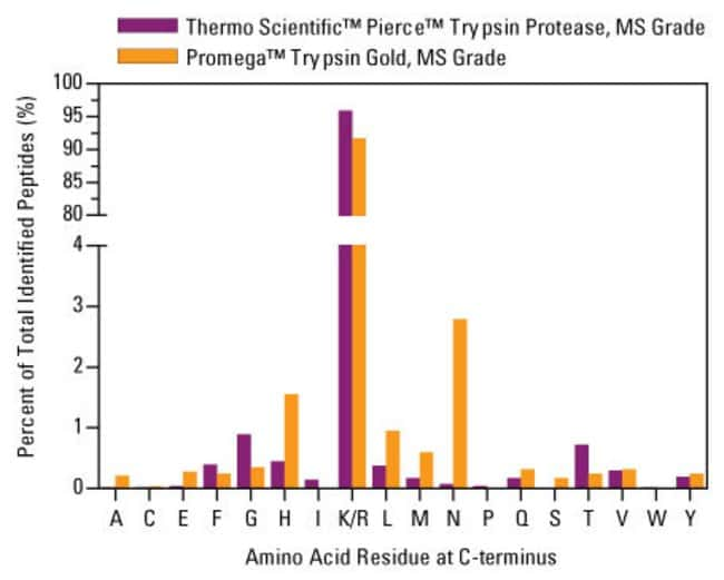 Comparison of the cleavage selectivity of spectrometry-grade trypsin products