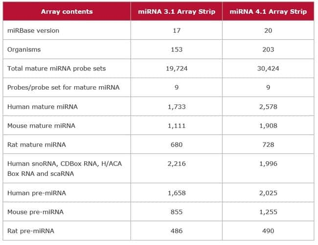 Array Contents